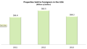 Foreign Direct Investment in Properties in the US